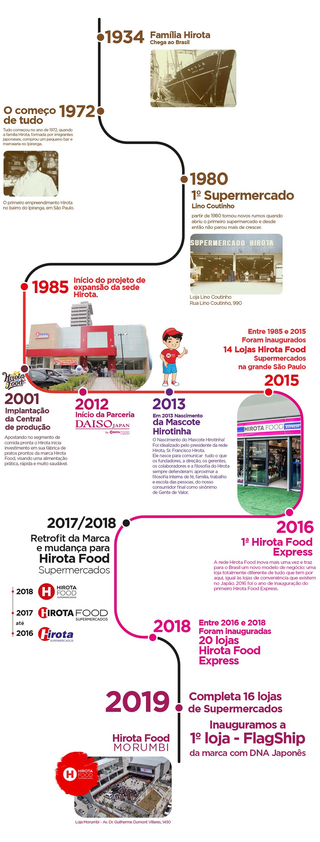 Cronologia História Hirota Food